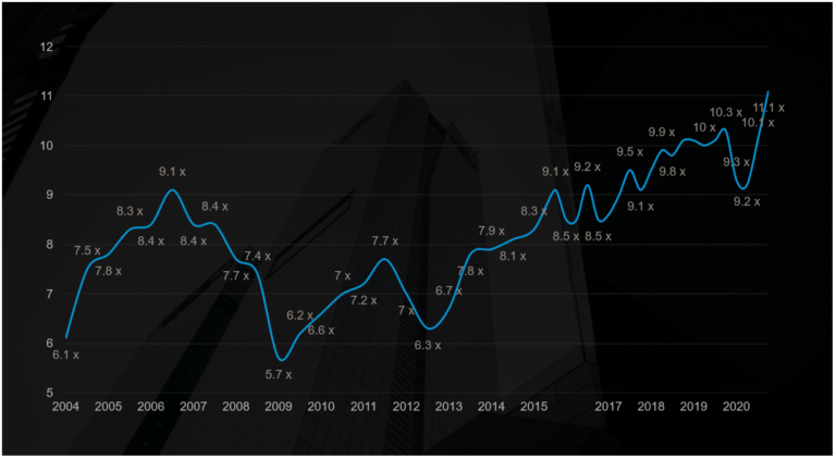 Argos Index® mid-market 4ème trimestre 2020